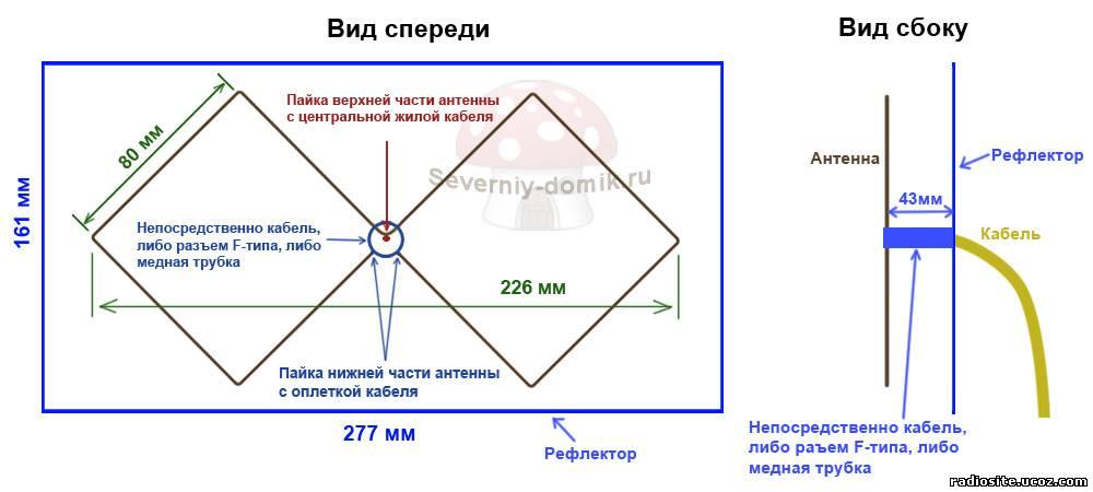 Общая схема обычной антенны